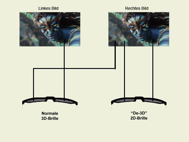 de3dglasses-3din2d-3d-kino-kopfschmerzen-3dbrille_neu